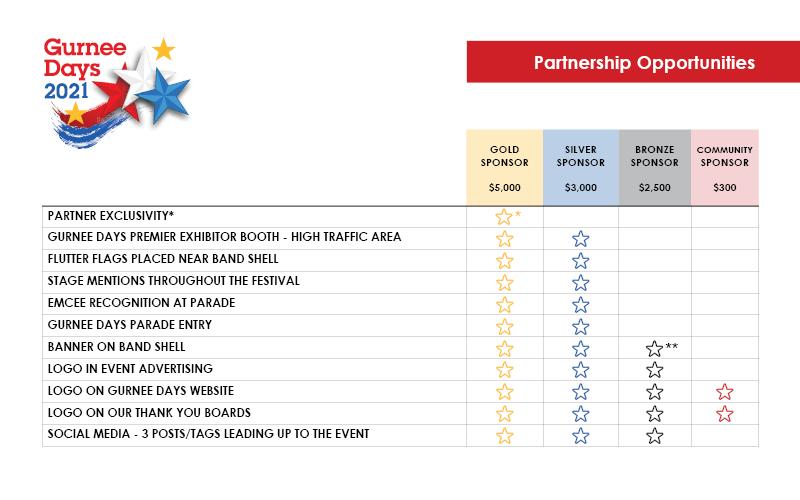 Gurnee Days Partnership Opportunities